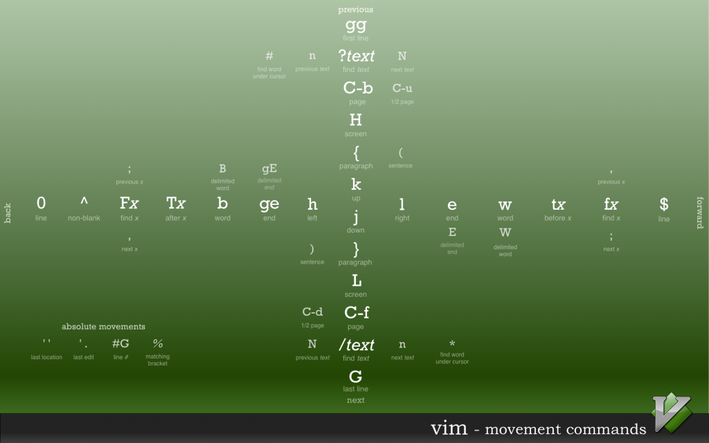 Vim movement cheatsheet - Ruslan Osipov